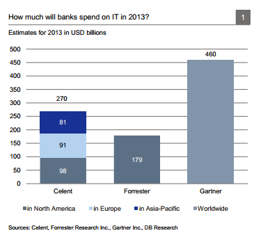 spending on IT by banks