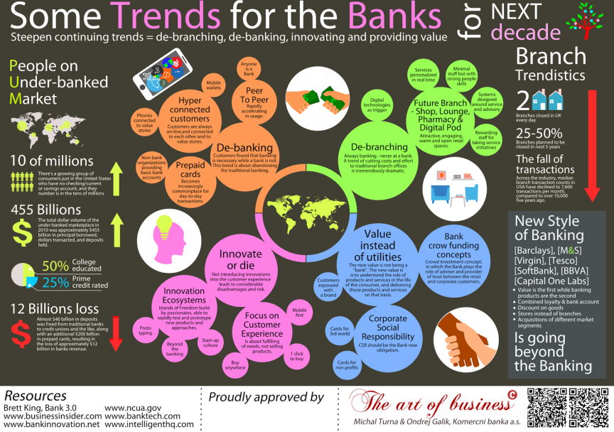 Some trends for the banks