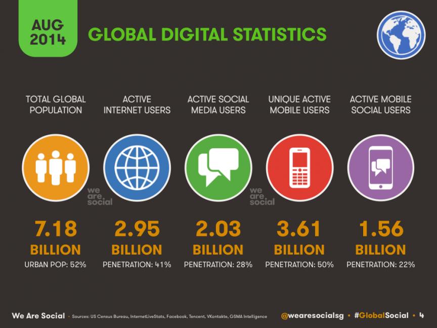 stats des médias sociaux 08/2014 - Source: We are Social