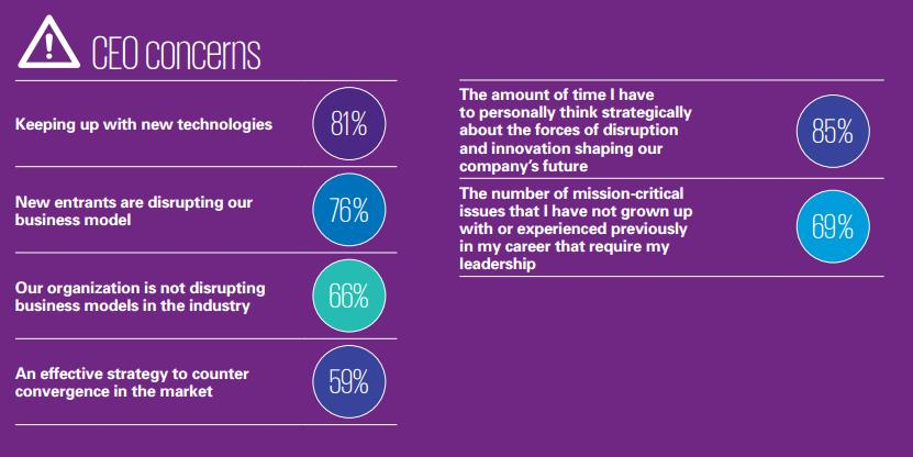 ceo-concerns-kpmg-survey-us-2016