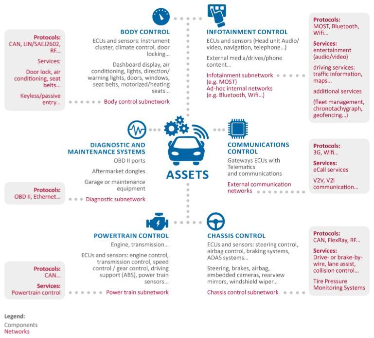 Composants et technologies des voitures intelligentes (source ENISA)