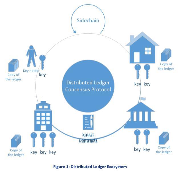 ENISA Blockchain ecosystem