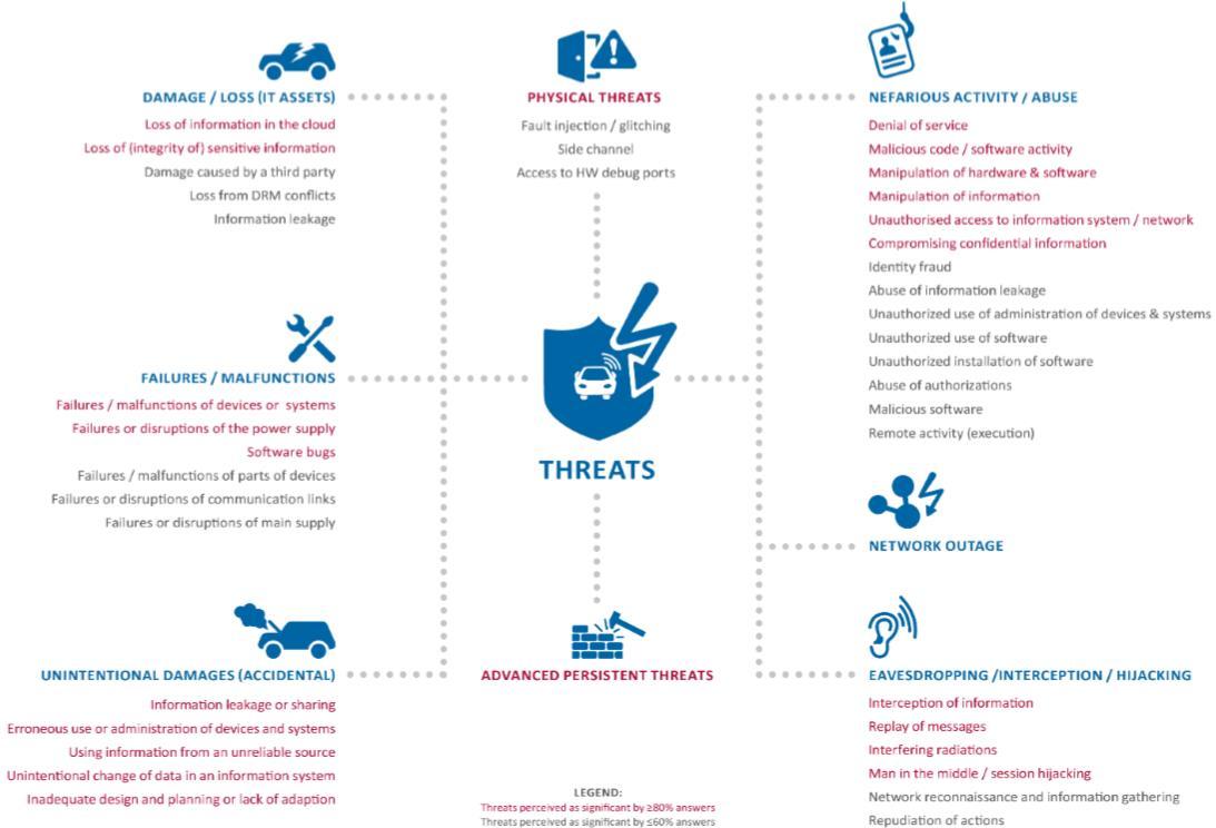 Les menaces sur les voitures intelligentes (source ENISA)