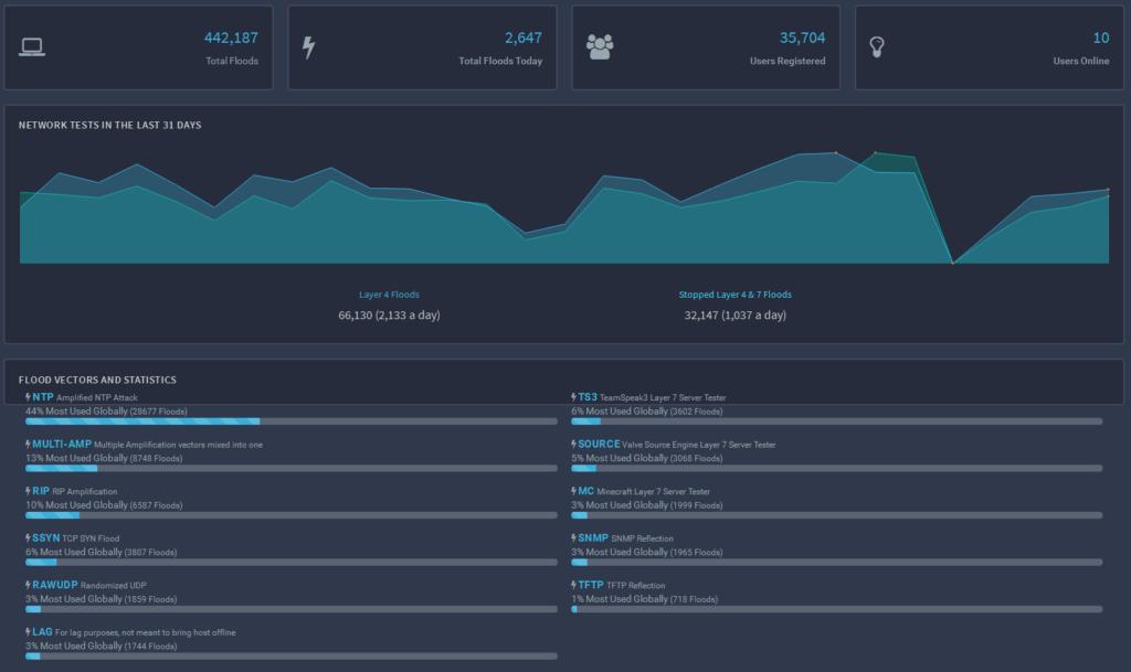 Exemple de tableaux de bord pour suivre son attaque DDoS