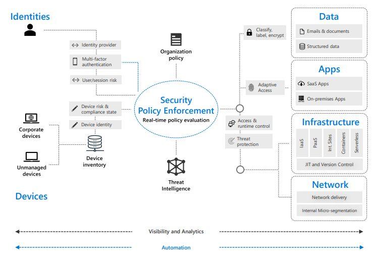 Microsoft Zero Trust Architecture
